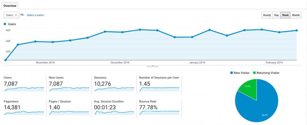 EBB Traffic Overview